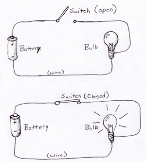BasicCircuit closed circuit diagram 28 images electricity 101 types of